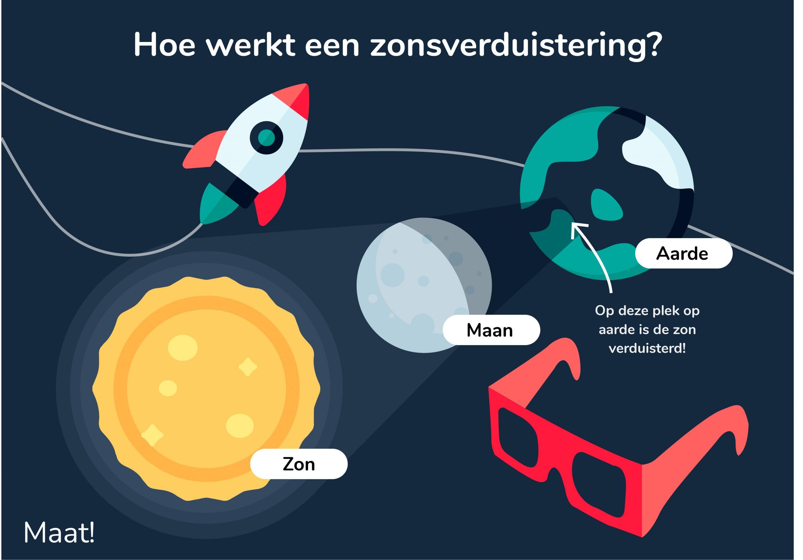 10 juni 2021 – Zonsverduistering: zorg goed voor je ogen met Maatbril!